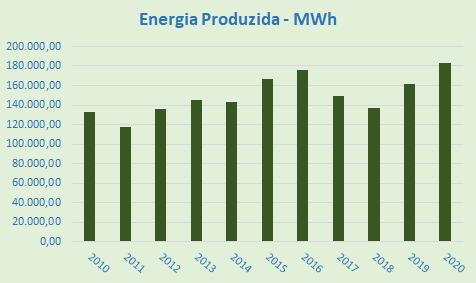 Energia Produzida 2020.png (14 KB)