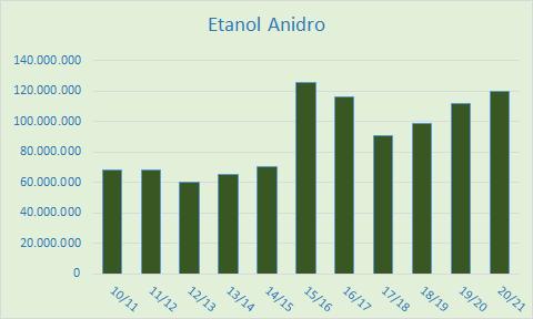 Etanol Anidro 2020.png (9 KB)