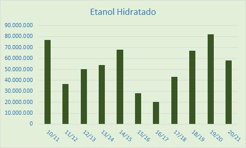 Etanol Hidratado 2020.png (13 KB)